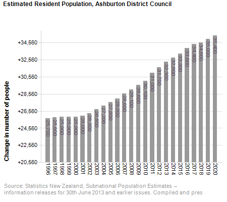 Estimated Resident Population,<br /> Ashburton District Council