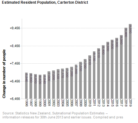 Estimated Resident Population,<br /> Carterton District