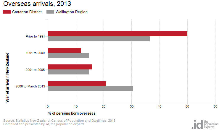 Overseas arrivals, 2013