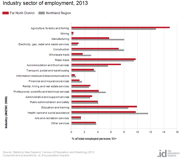 industry sector of employment far north district profile id rh profile idnz co nz