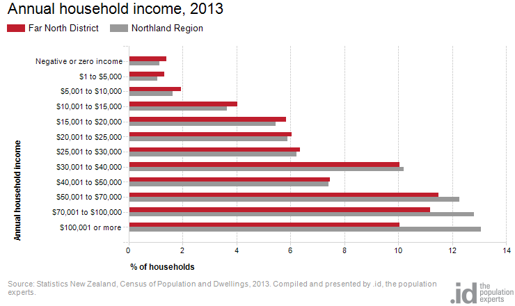 Annual household income, 2013