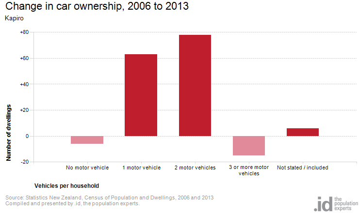 Change in Car Ownership