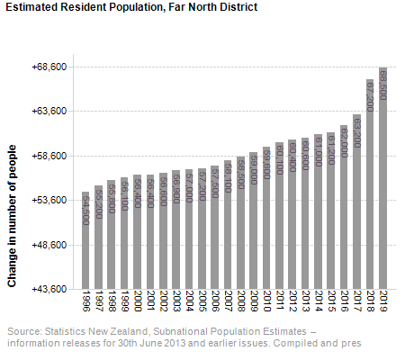 Estimated Resident Population,<br /> Far North District