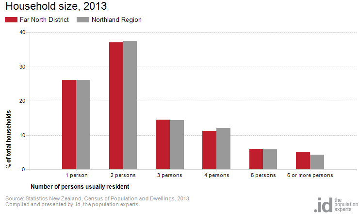 Household size, 2013