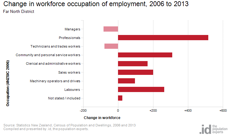 Change in workforce occupation of employment, 2006 to 2013