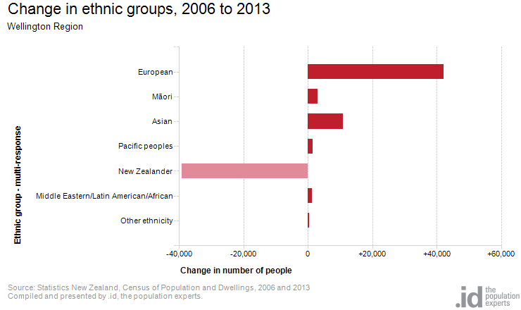 Change in ethnic groups, 2006 to 2013