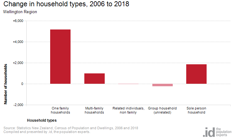 Change in household types, 2006 to 2018