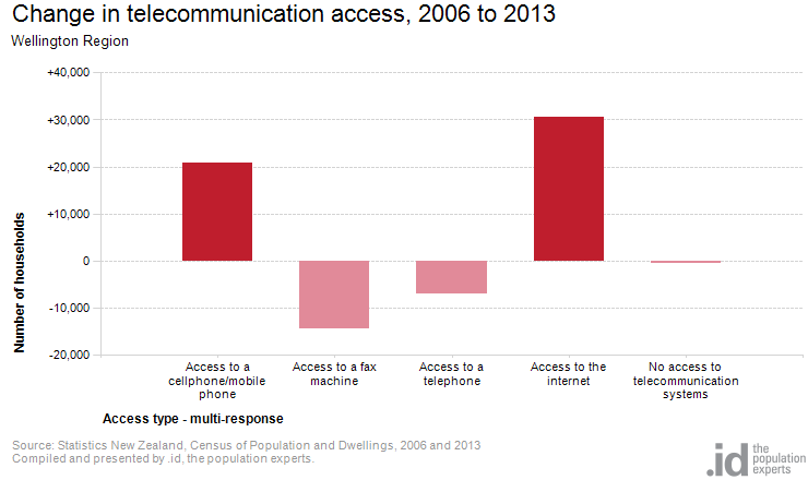 Change in telecommunication access, 2006 to 2013