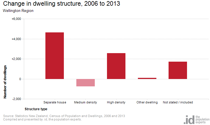 Change in dwelling structure, 2006 to 2013