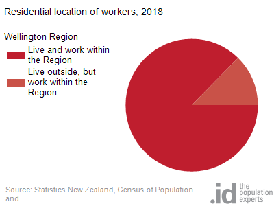 Residential location of workers, 2018