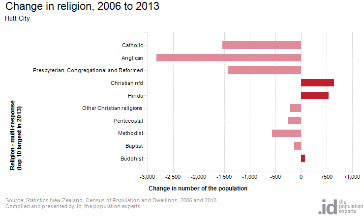 Change in religion, 2006 to 2013