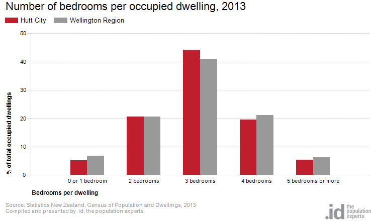 Number of bedrooms per occupied dwelling, 2013