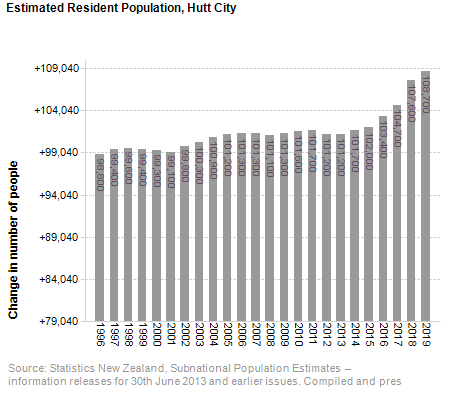 Estimated Resident Population,<br /> Hutt City