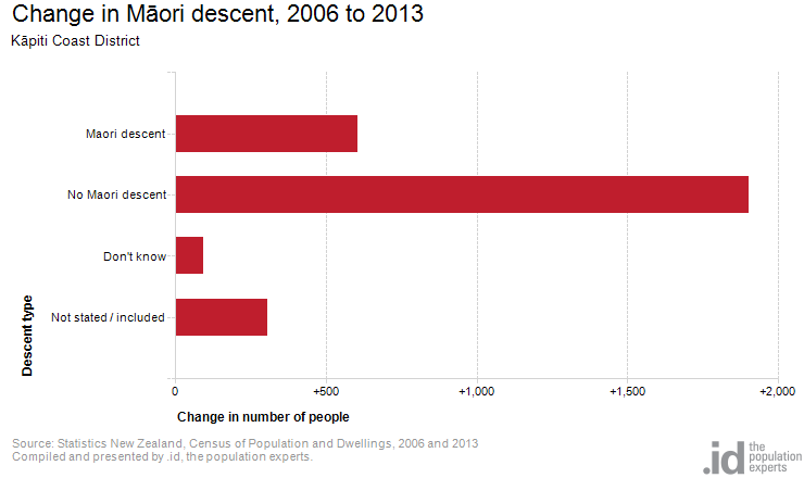 Change in Māori descent, 2006 to 2013