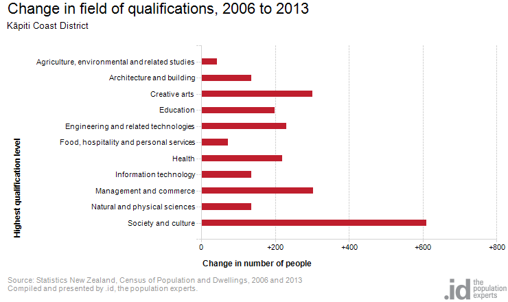 Change in field of qualifications, 2006 to 2013