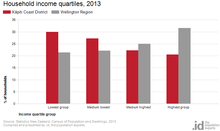 Household income quartiles, 2013