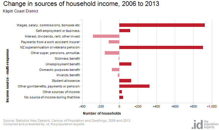 Change in sources of household income, 2006 to 2013