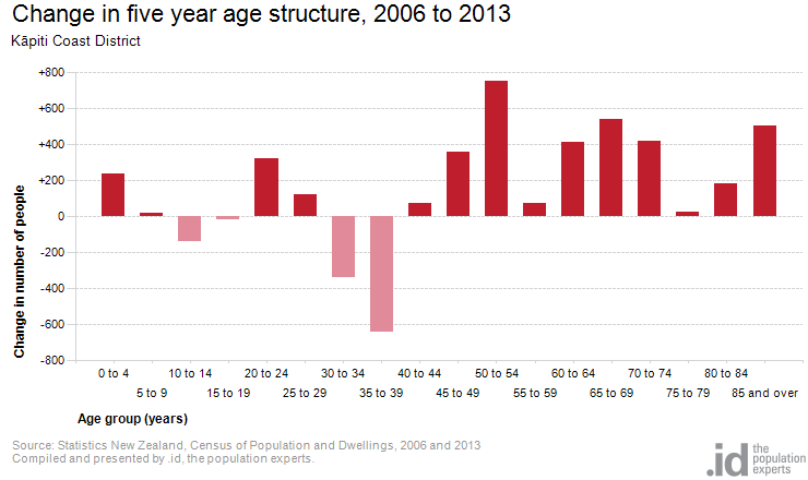 Change in five year age structure, 2006 to 2013