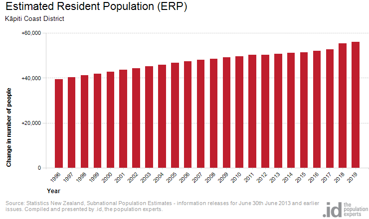 Estimated Resident Population (ERP)