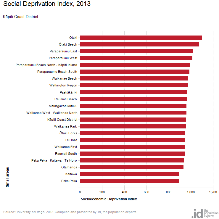 Social Deprivation Index, 2013