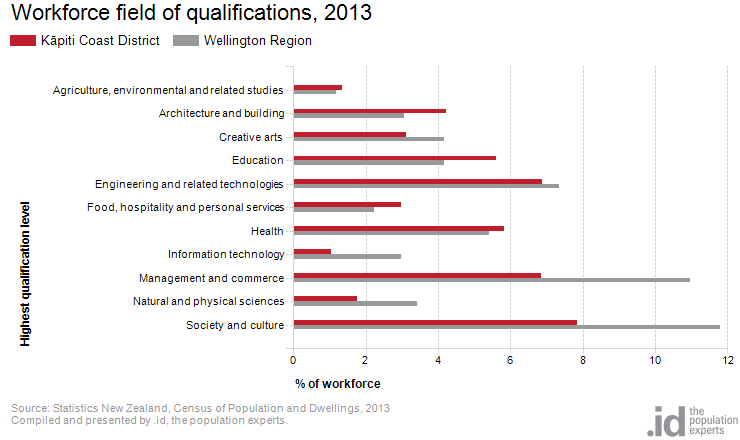 Workforce field of qualifications, 2013