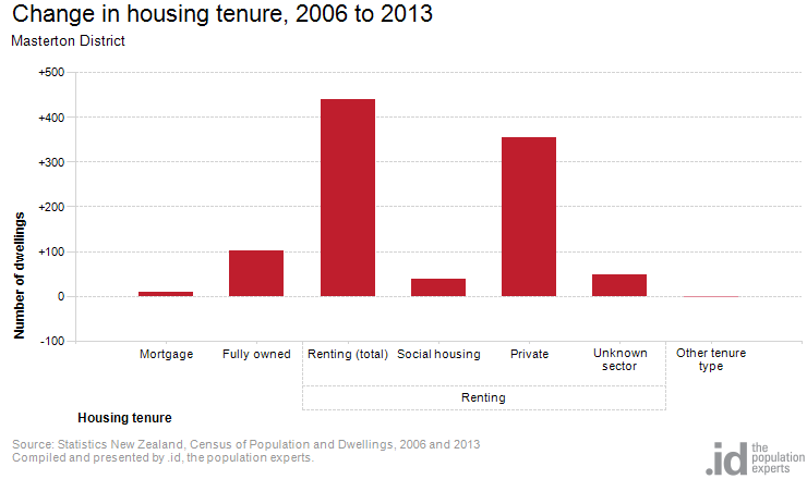 Change in housing tenure, 2006 to 2013