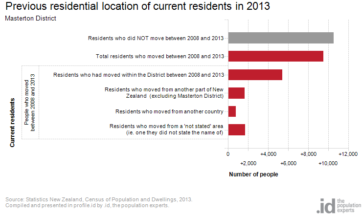 Previous residential location of current residents in 2013