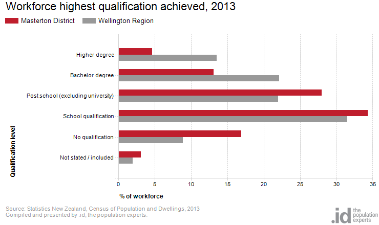 Workforce highest qualification achieved, 2013