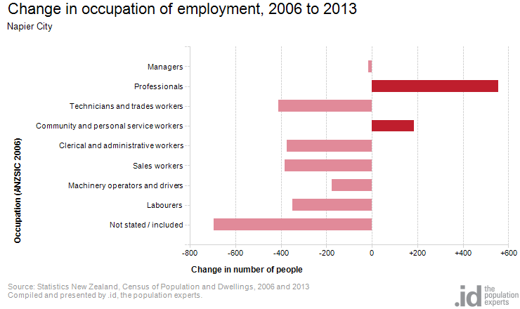 Change in occupation of employment, 2006 to 2013
