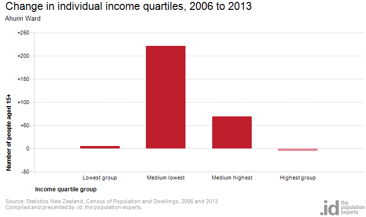 Change in individual income quartiles, 2006 to 2013