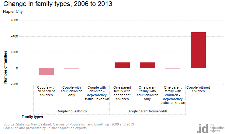 Change in family types, 2006 to 2013
