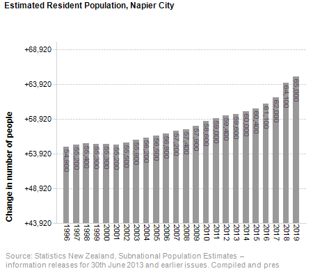 Estimated Resident Population,<br /> Napier City