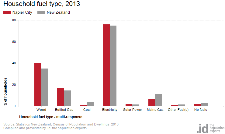 Household fuel type, 2013