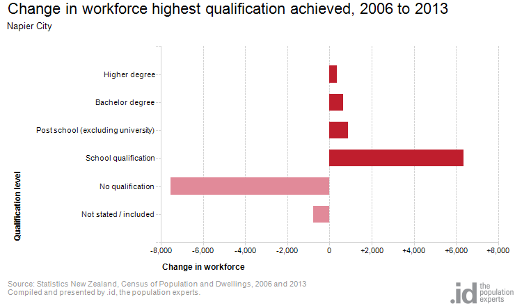 Change in workforce highest qualification achieved, 2006 to 2013