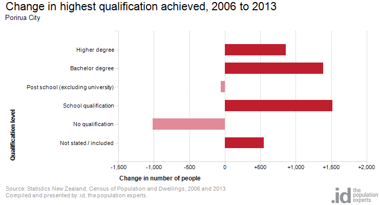 Change in highest qualification achieved, 2006 to 2013