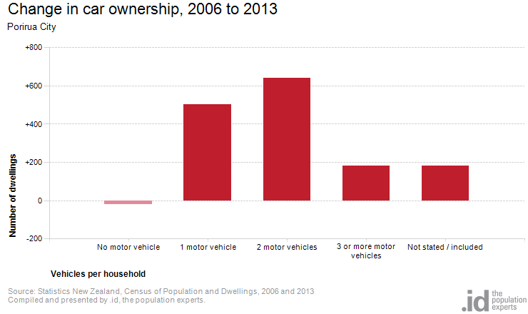 Change in car ownership, 2006 to 2013