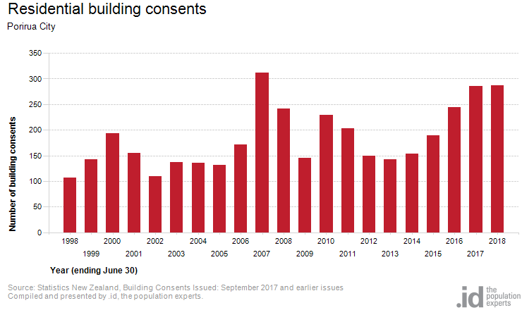 Residential building consents