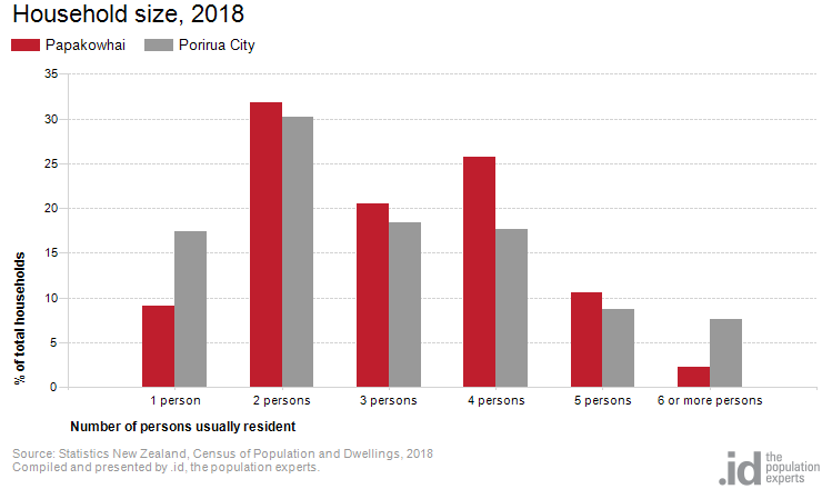 Household size, 2018