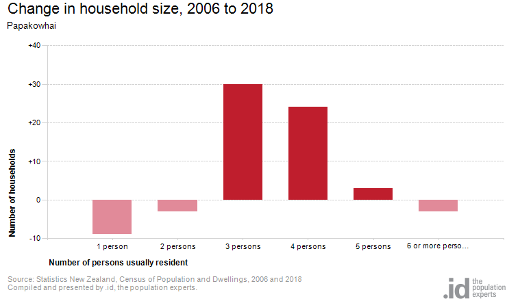 Change in household size, 2006 to 2018
