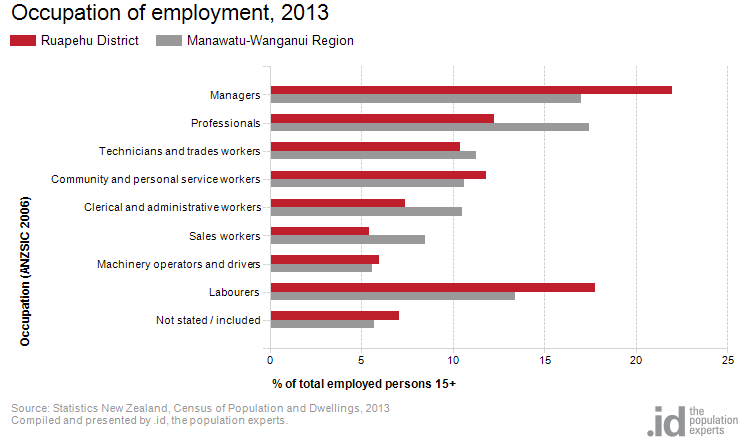 Occupation of employment, 2013