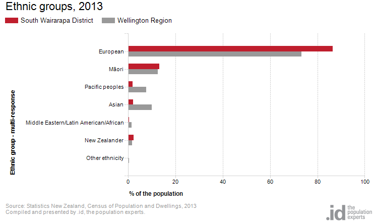 Ethnic groups, 2013