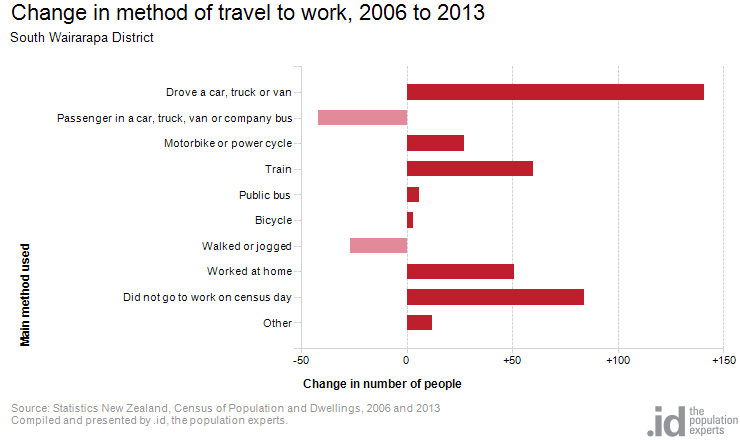 Change in method of travel to work, 2006 to 2013