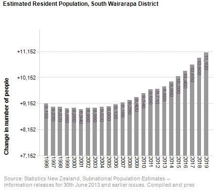 Estimated Resident Population,<br /> South Wairarapa District
