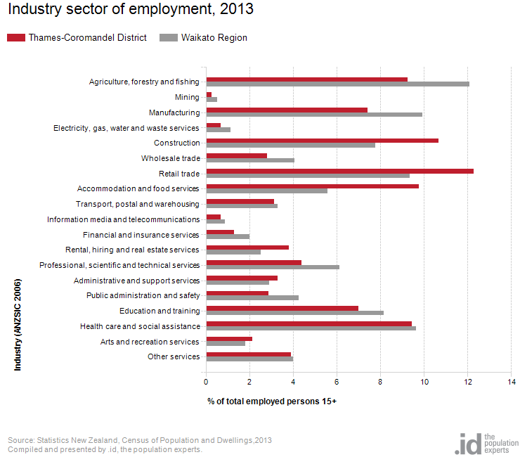 Industry sector of employment, 2013