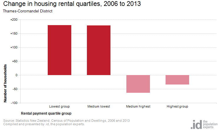 Change in housing rental quartiles, 2006 to 2013