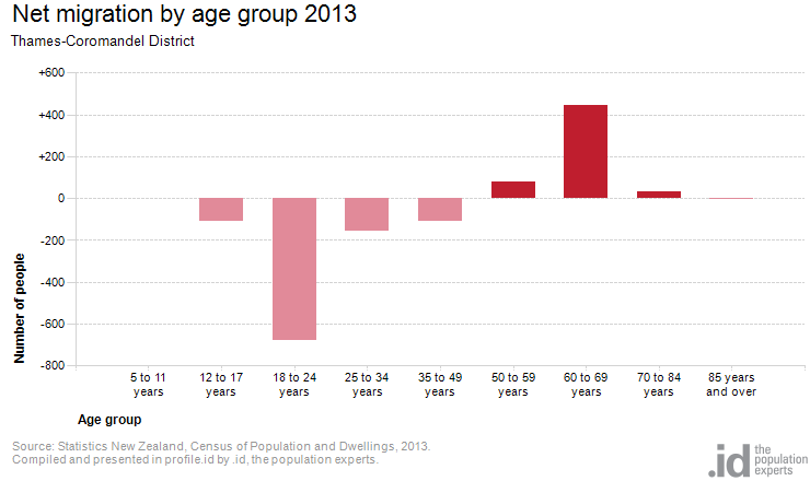 Net migration by age group 2013
