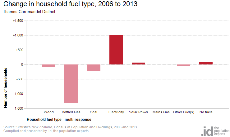 Change in household fuel type, 2006 to 2013