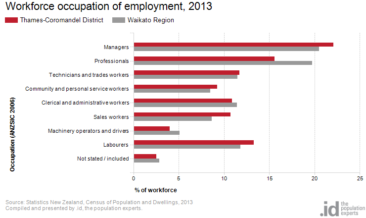 Workforce occupation of employment, 2013