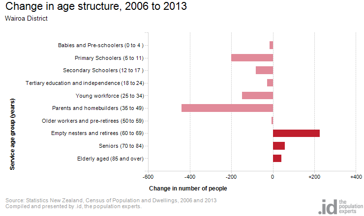 Change in age structure, 2006 to 2013