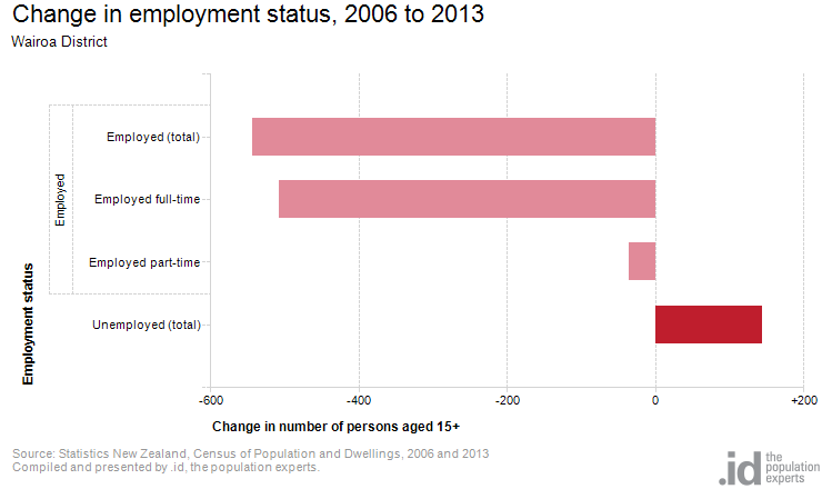 Change in employment status, 2006 to 2013